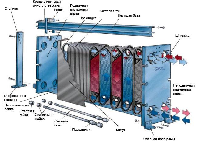 Конструкция и принцип действия разборного теплообменника Alfa Laval
