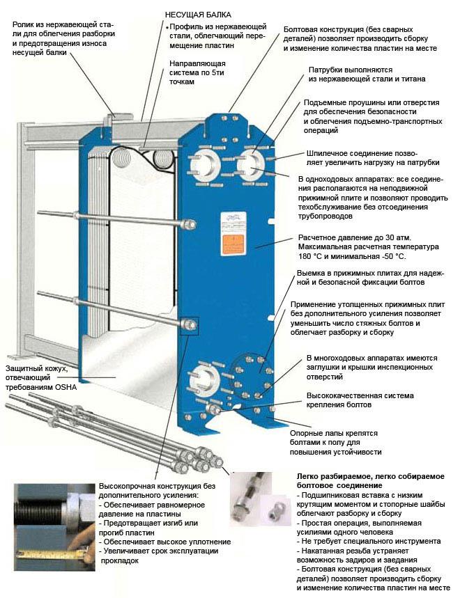 Пластинчатый теплообменник характеристики alfa laval м6-fg емкость 13 раствор для мойки теплообменника котла