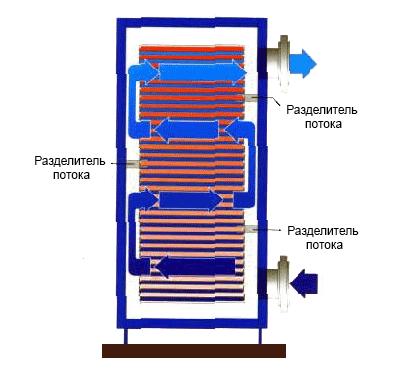 Разделители потока меняют его направление и создают многопассовый теплообмен