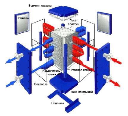 Конструкция двухпассового компаблока