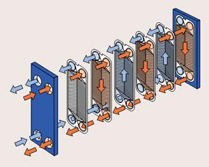 Принцип действия пластинчатого пароводяного теплообменника