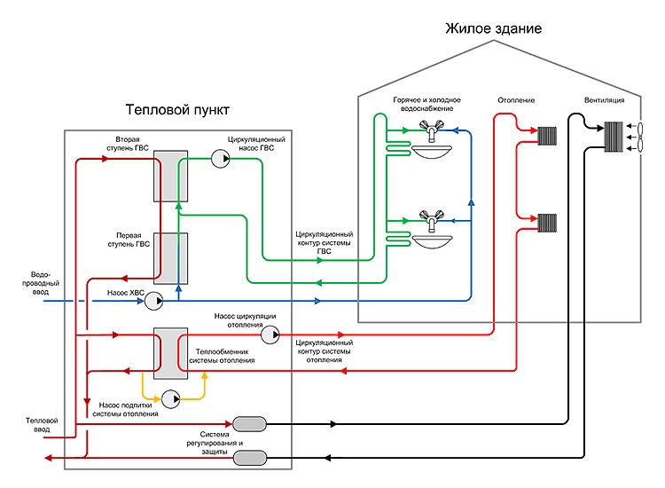 Схема теплового пункта