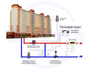 Схема системы регулирования потребления тепла отопления по погодным условиям