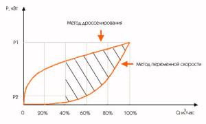 Использование частотного управления вместо дросселирования способно существенно сэкономить затраты электроэнергии на перекачку теплоносителя