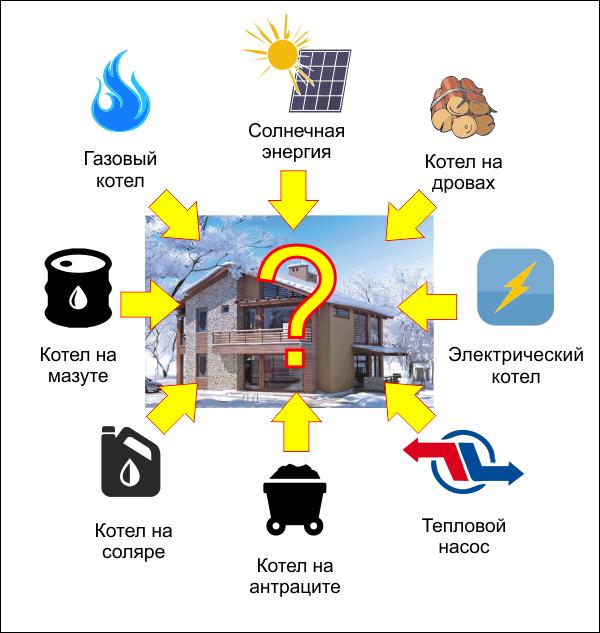 Какая из технологий выгоднее для отопления загородного дома?