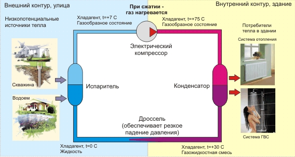 Принцип действия теплового насоса