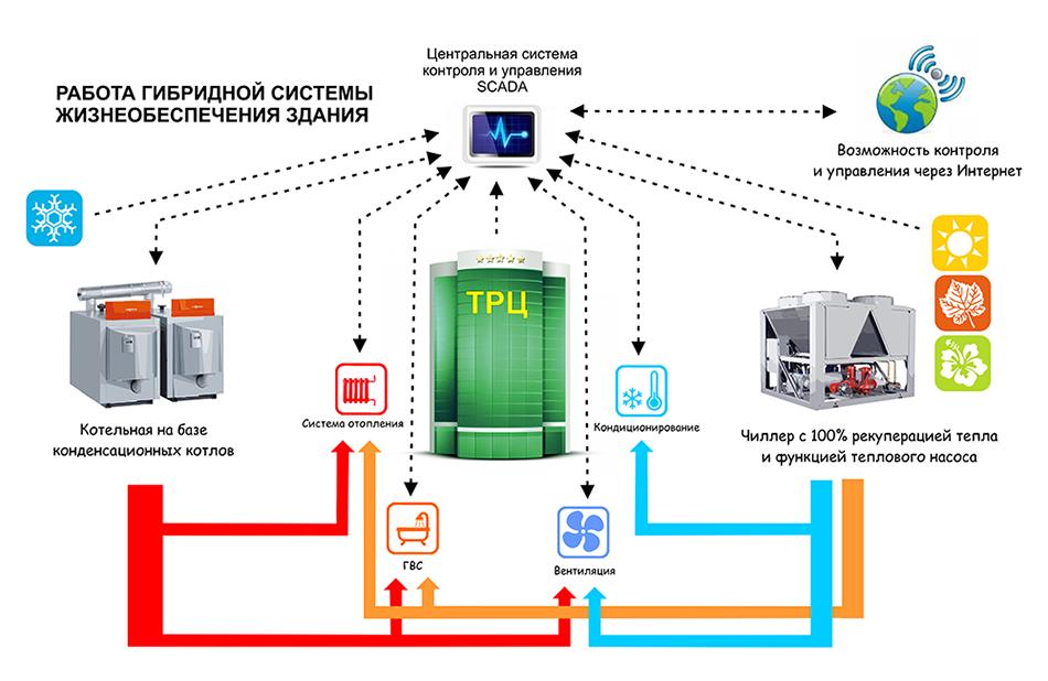 Работа оборудования системы жизнеобеспечения здания, выполненной по гибридной схеме.
